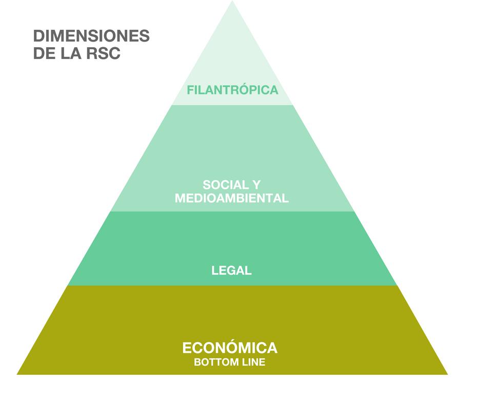 Dimensiones de la Responsabilidad Social Corporativa