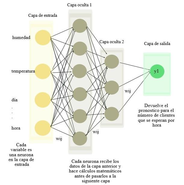 Esquema de la red de predicción del ejemplo - qosITconsulting