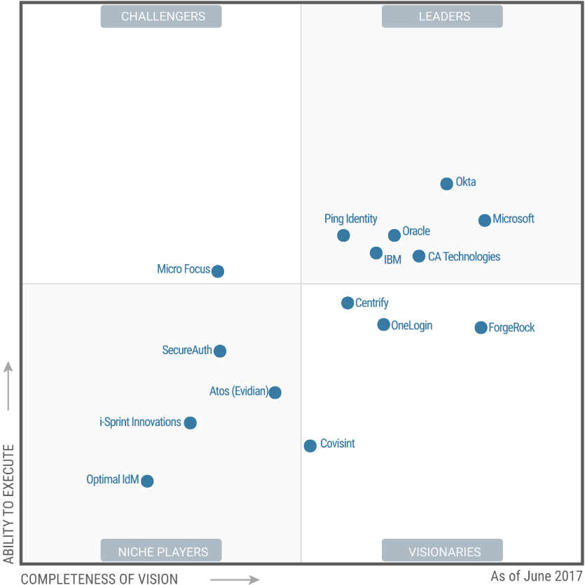 Gartner Magic Quadrant for worldwide Access Management