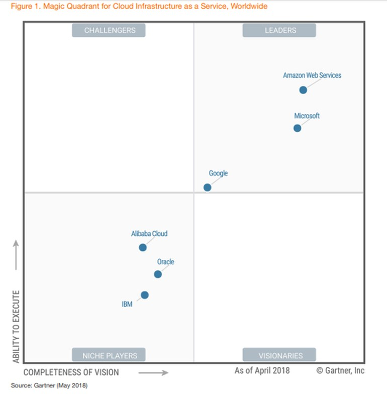 Magic Quadrant for Cloud Infrastructure as a Service worldwide - Gartner