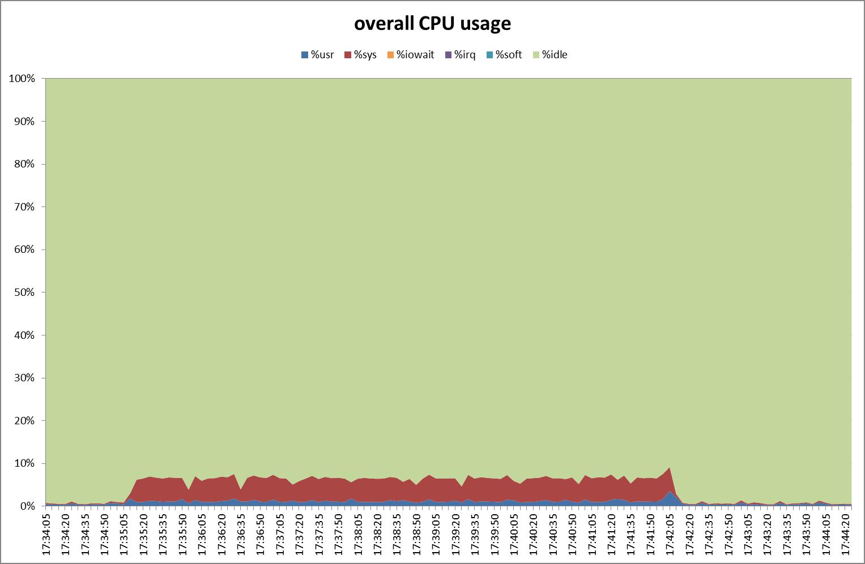 Overall CPU usage
