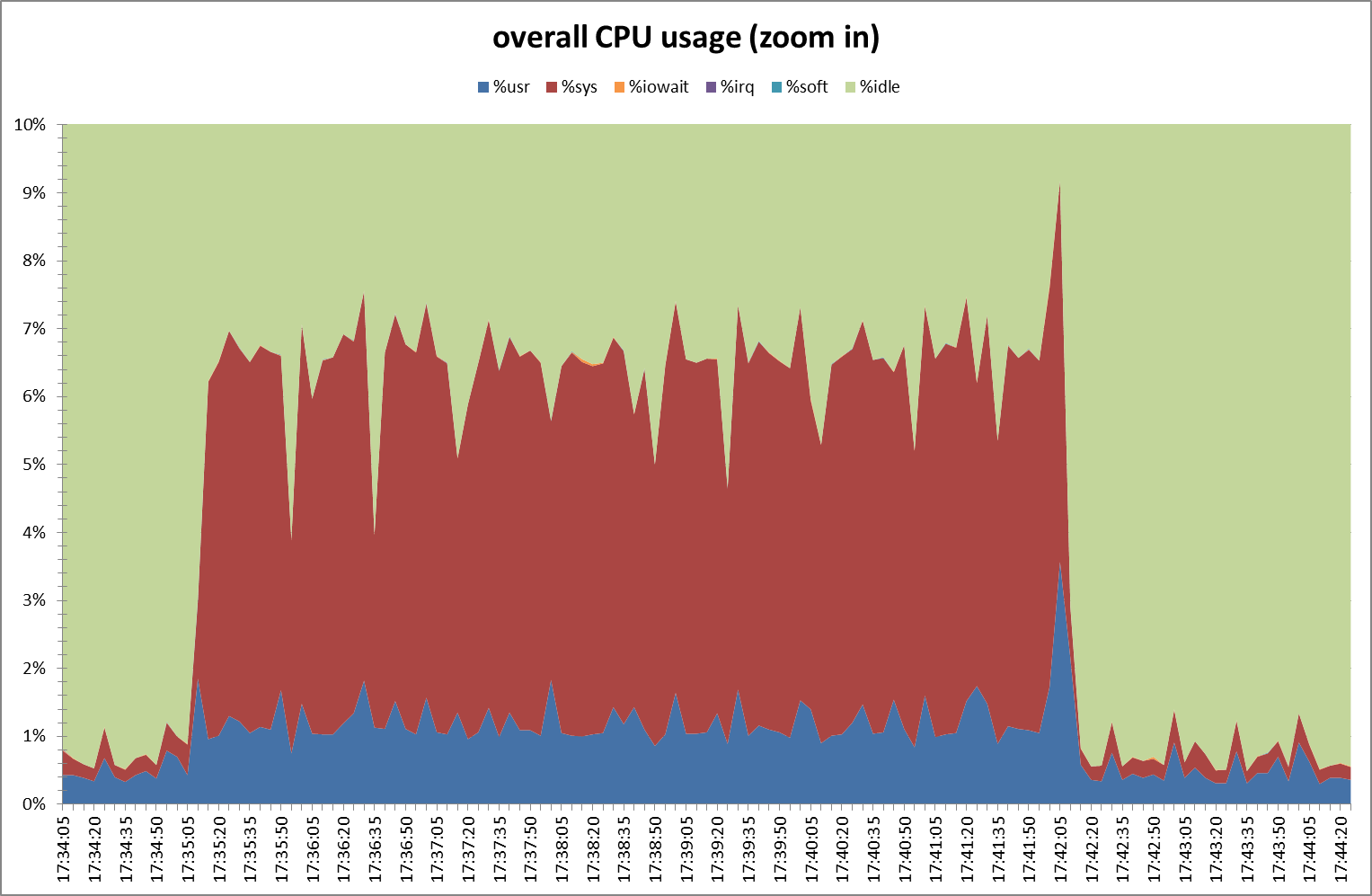 Overall CPU usage - zoom