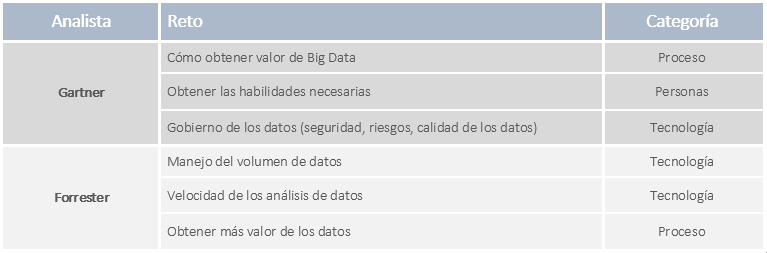 Retos Proyecto Big Data tabla