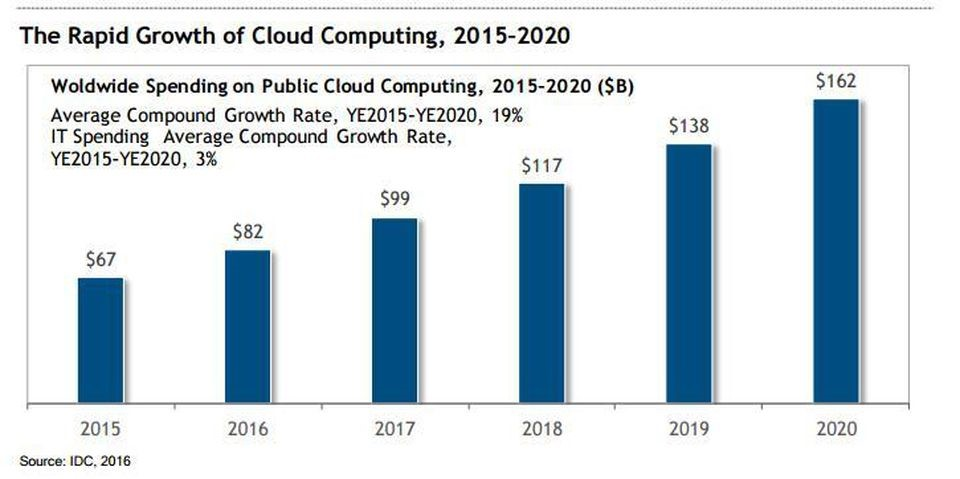 The rapid growth of Cloud Computing