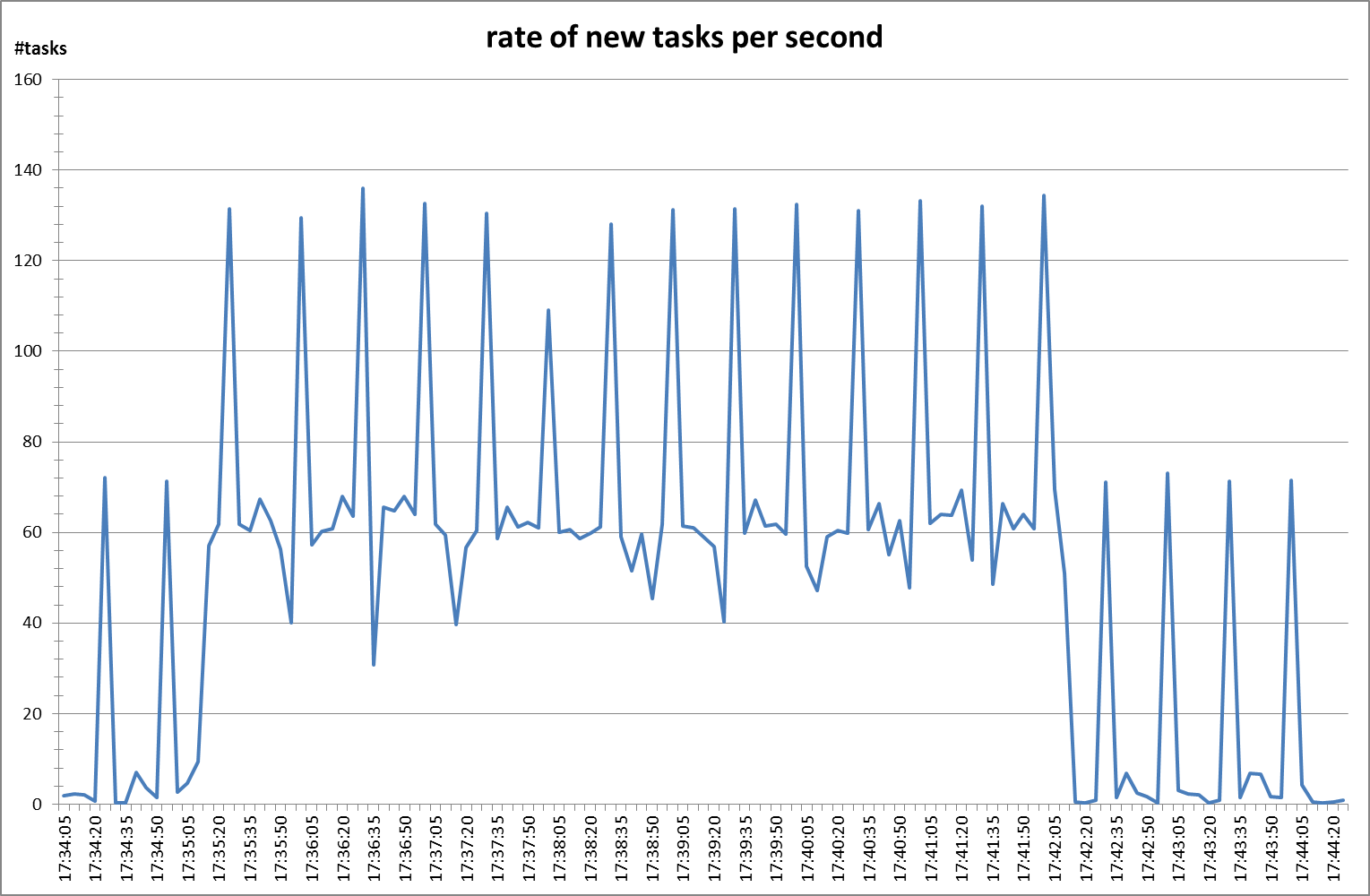 rate of new tasks per second