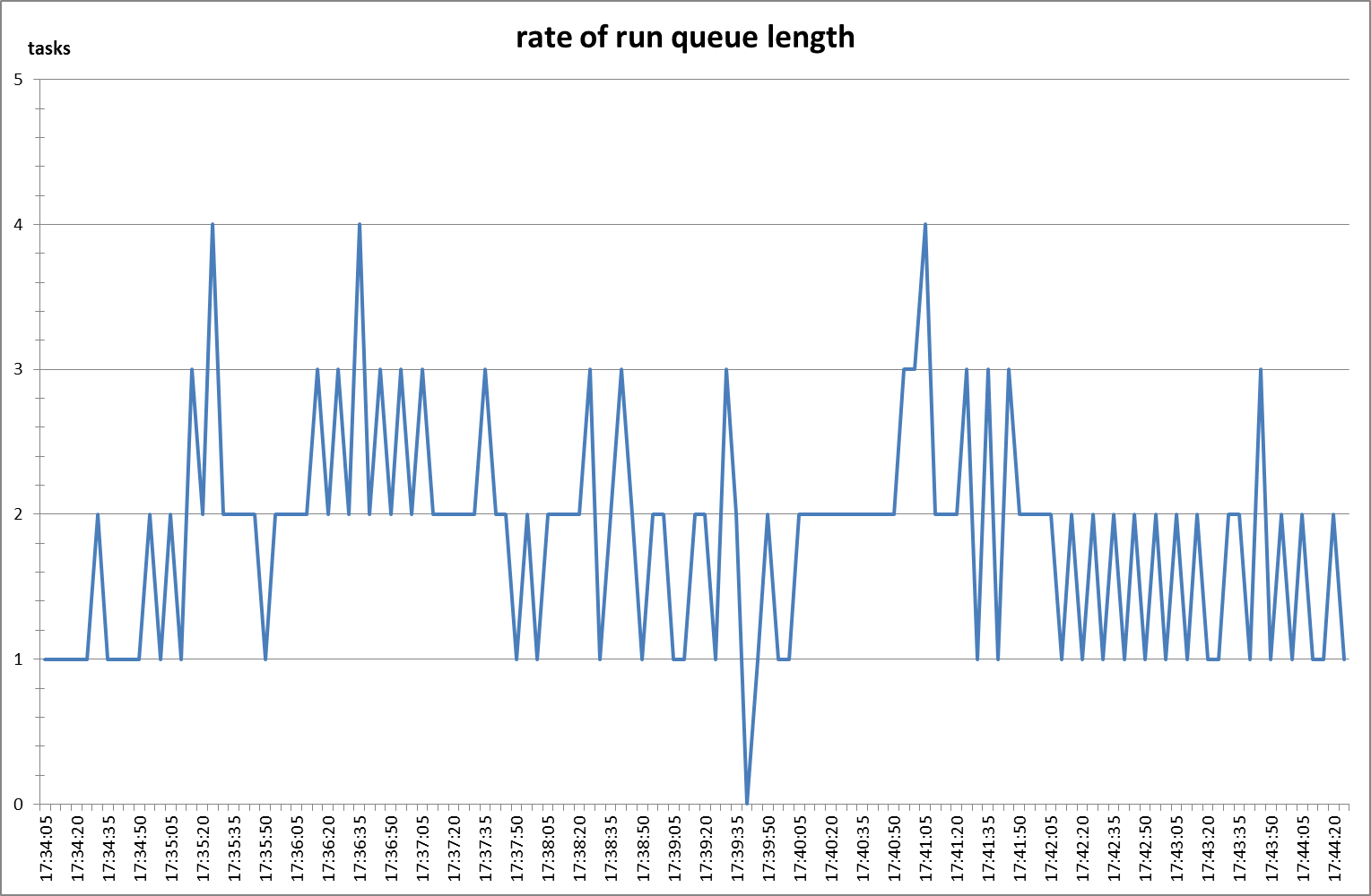 Rate of run queue length